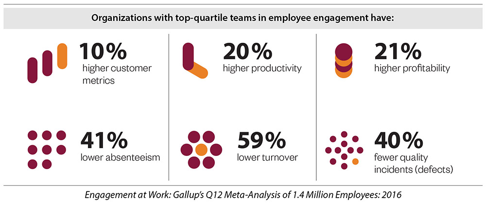 Organizations with top-quartile teams in employee engagement
